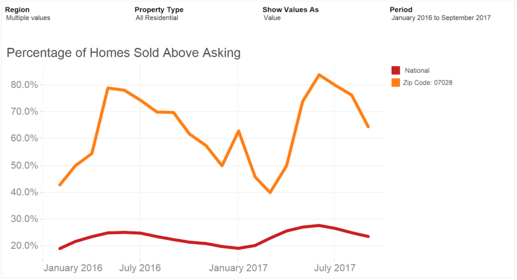 Sold Above List Prices for Glen Ridge NJ Homes